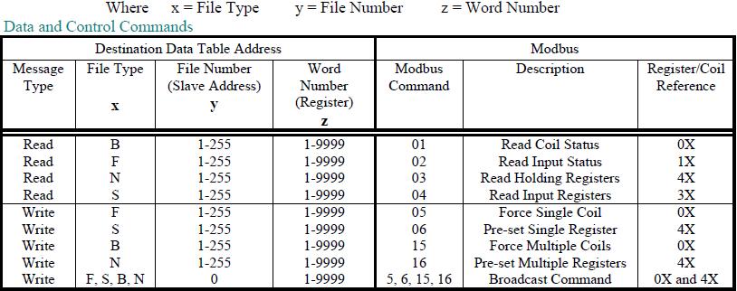 Wonderware Application Note The WWRSLinx I/O Server