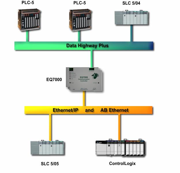 Access Data from DH+ Using Allen bradley Plc 5 , control logix