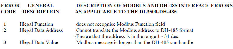 Modbus TCP/IP Modbus Protocol communication controller