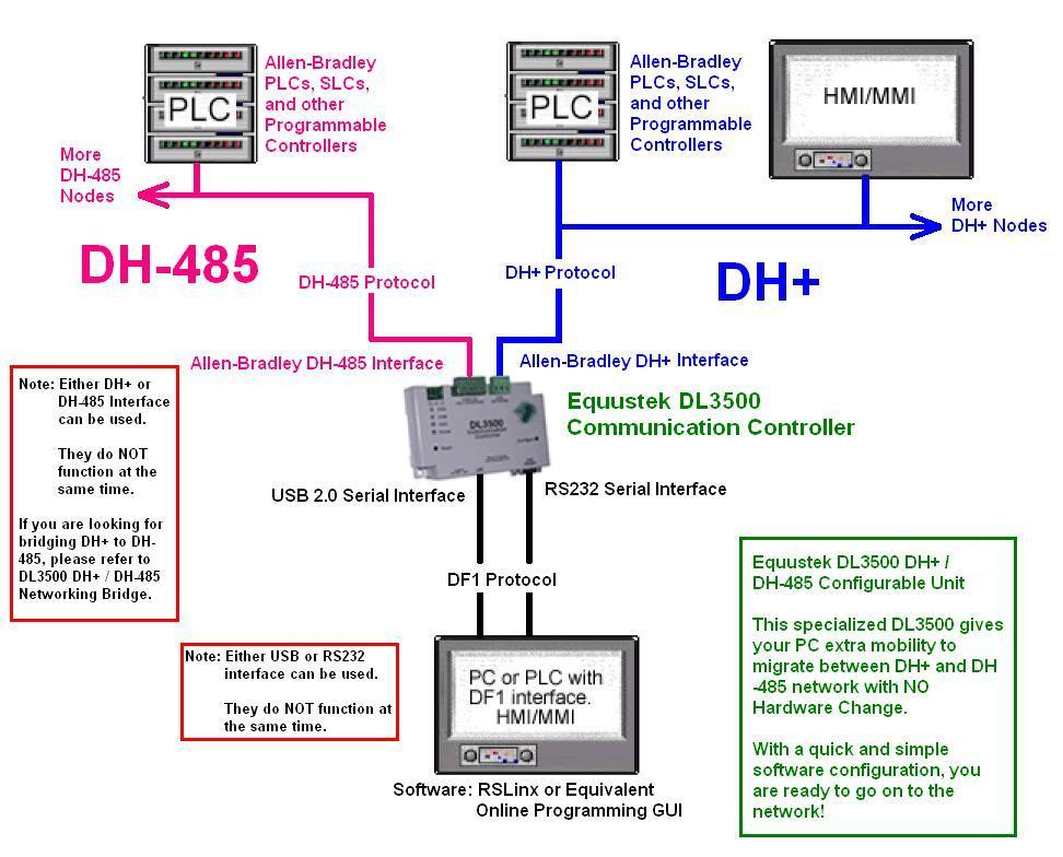DL3500 Combination Unit DF1 to DH or DH 485 Equustek