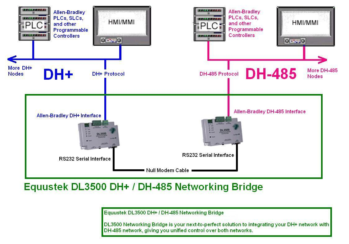 DL3500 DH+ to DH485 Bridge Application Sample Diagram