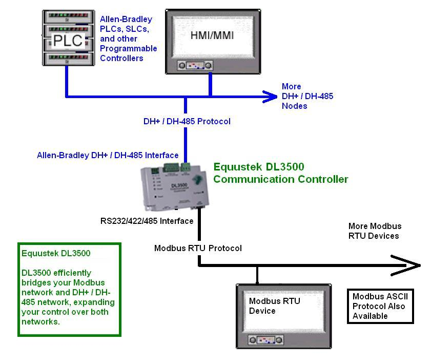 Dl3500  Modbus Protocol Converter