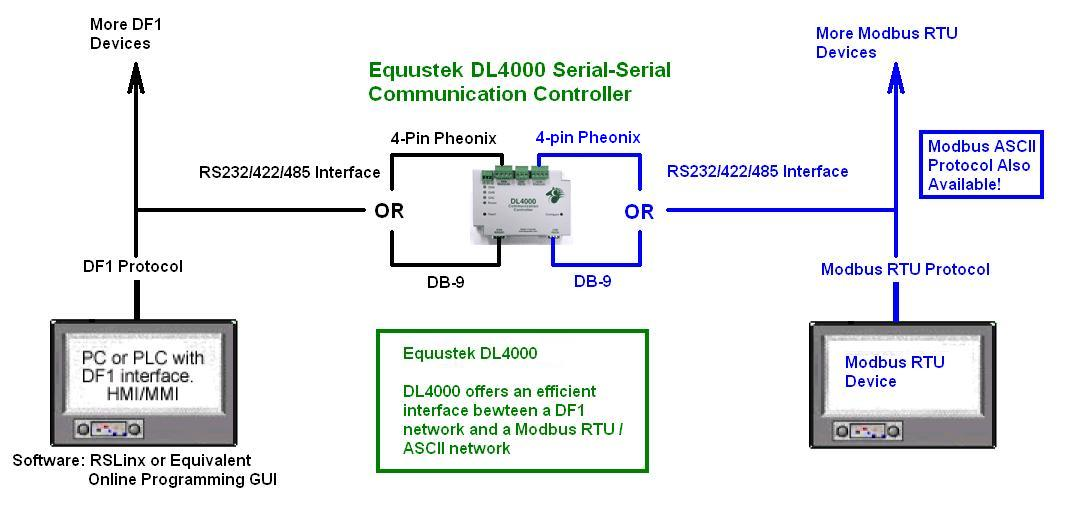 dl4000 dmx modbus to df1 modbus converter dl4000 dmx df1 to modbus rtu ascii application sample diagram · dl4000 wiring diagrams