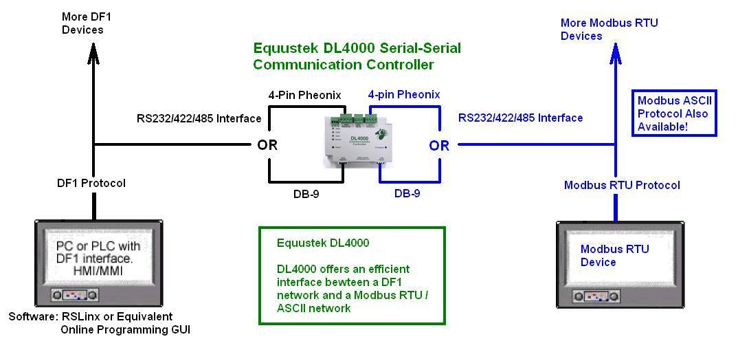 dl4000 dmx – df1 to modbus rtu/ascii application sample diagram · dl4000 wiring  diagrams