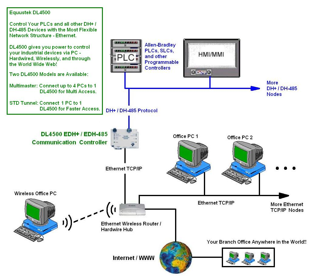 Dl4500 Edh Ethernet Tcp Ip To Allen Bradleys Dh Data Highway Plus Wiring Diagrams 485 Application Sample Diagram